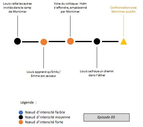 The Council - noeuds dramatiques épisode 05 - narrative design - schéma narratif